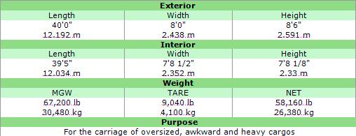 Medidas para Transporte Marítimo y Terrestre