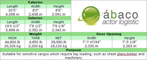Dimensiones Contenedores para Transporte de Mercancía